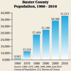 Baxter County Population 2010
